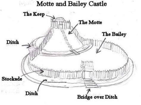 aqa gcse history normans lesson  castles  bigfoz