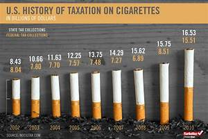 Templates For Marketing Us History Of Taxation On Cigarettes
