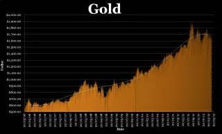<b>gold-price</b>-daily-2006-2012