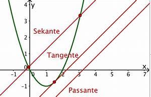 Nullstellen Einer Parabel Berechnen : tangenten an parabeln mathe artikel ~ Themetempest.com Abrechnung