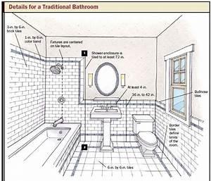 Bathroom Design & Planning Tips: – Taymor
