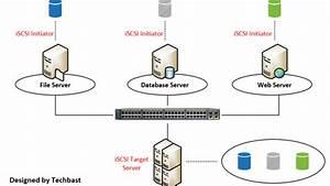 Visio Stencils  Operation Diagram Of Iscsi Target Server