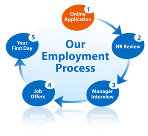Fedex Background Check What Stage In The Hiring Process Should A Background Check