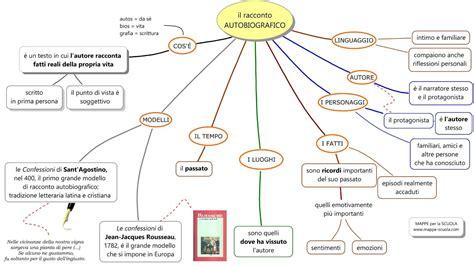 Articolo Di Giornale Sull Illuminismo by Mappe Per La Scuola Autobiografia Scuola
