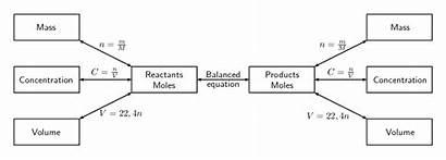Stoichiometric Chemical Calculations Diagram Grade Quantitative Change