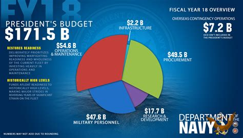 department  navy fiscal year  budget restore