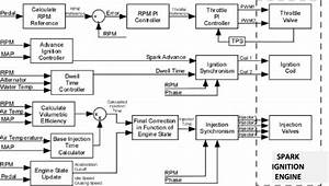 Block Diagram Of The Control Functions Of The Ems