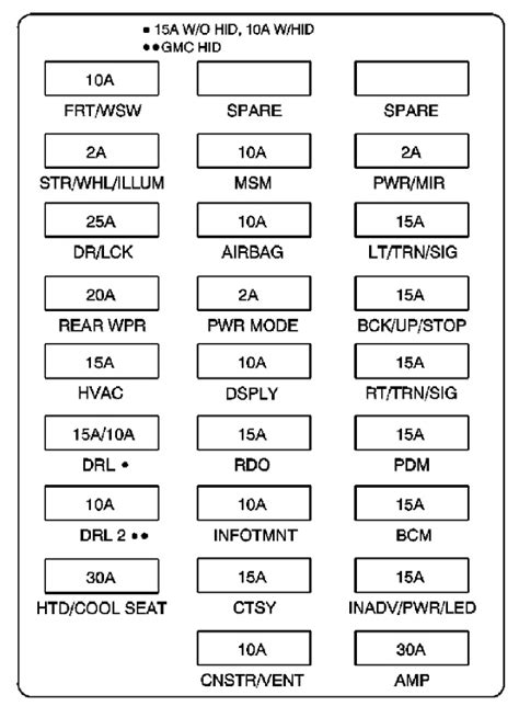Saturn Outlook Fuse Box Diagrams Ricks Free Auto