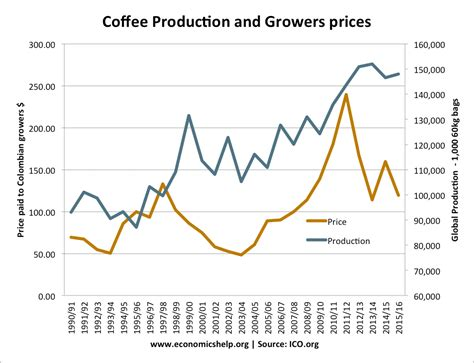 Coffee is regarded as the most important export commodity after crude oil, and is therefore of high economic importance for the coffee producing. Price of Raw Coffee on Commodity markets | Economics Help