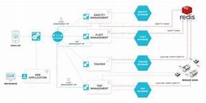 Microservices Design  U0026 Development Explained  Case Study