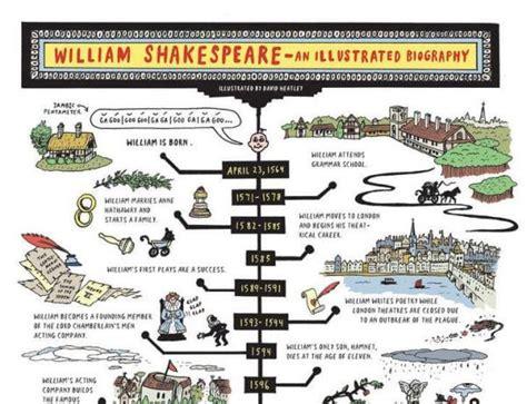 shakespeare activities printables   classroom