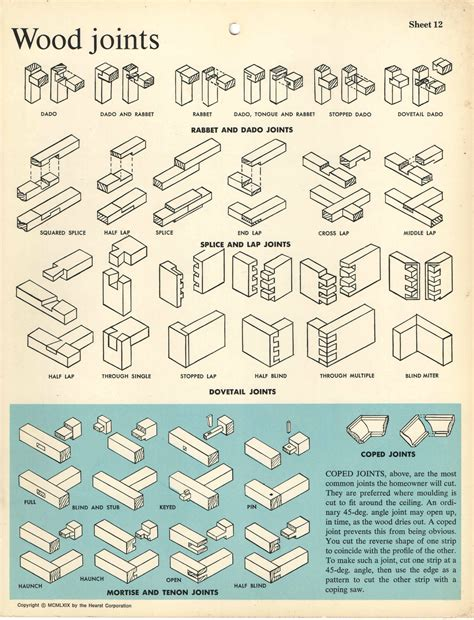types  wood joints coolguides