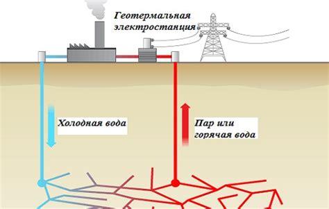 Тепло земли. геотермальная энергия кирилл дегтярев scisne?