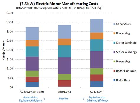 Electric Motor Cost applications automotive the value of using cast copper