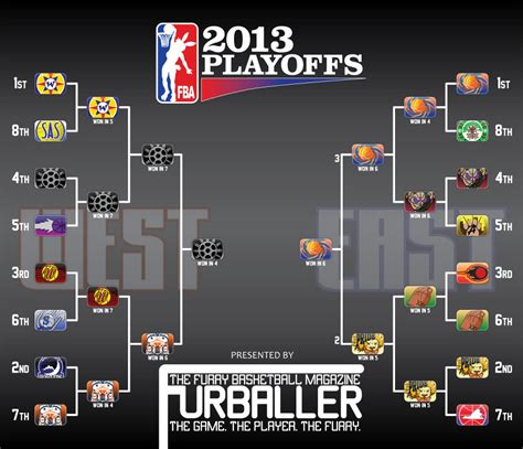 2012 13 Nhl Standings by 2013 Furry Basketball Association Finals Begin Flayrah