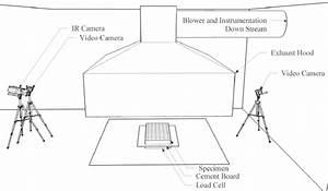 Furniture Calorimeter Test Set Up  Including Positions Of Infrared  Ir