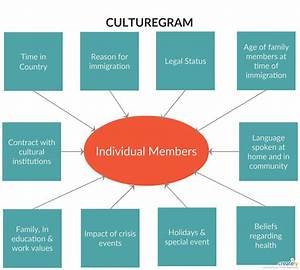 A Culturagram Is An Essential Tool For Social Workers To
