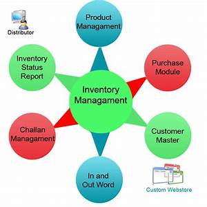 Inventory Software  Inventory Management Software Development Company Ahmedabad India
