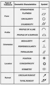 Basic Engineering Drawing Symbols
