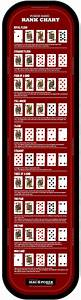 Poker Hand Chart · Poker Hand Ranking List · MacPokerOnline
