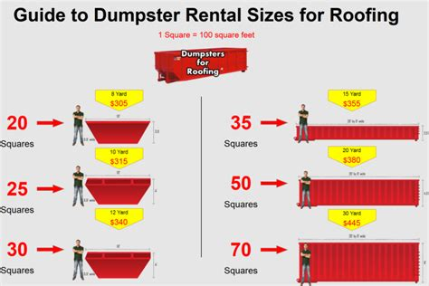 how big is a roofing square milwaukee dumpster rental autos post
