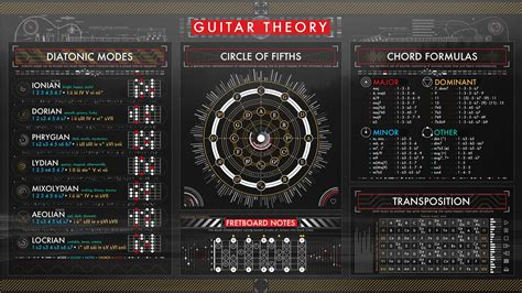 There are 569 circle of fifths for sale on etsy, and they cost 17,13 $ on average. OC A music theory wallpaper for guitar I'm working on ...