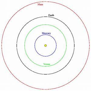 Transits of Venus