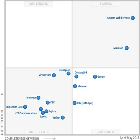 Why AWS dominates the cloud services market
