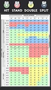 Blackjack Chart 1 Deck Oddsmonkey Blackjack Strategy Money Play Casino