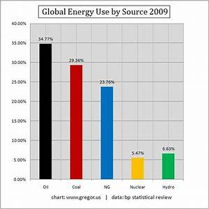 Why The Best Renewable Energy Prospect Is Fading Into ...