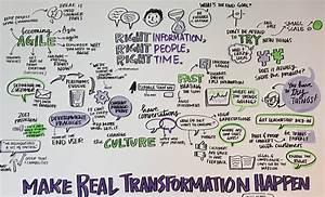 Digital Transformation Is Business Transformation