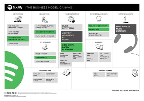 Identifying The Spotify Business Model