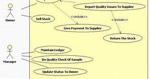 Kavindra Kumar Singh  Use Case Diagram For Inventory Management System