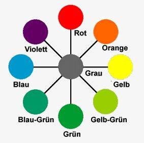 Komplementärfarbe Zu Blau : farbwahrnehmung ~ Watch28wear.com Haus und Dekorationen