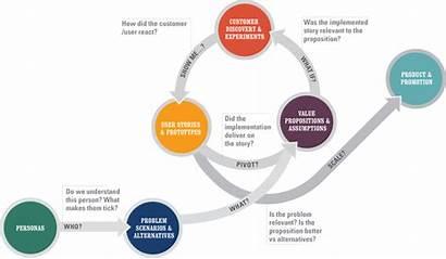Venture Story User Diagram Agile Process Business