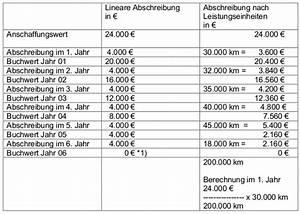 Pauschalwertberichtigung Berechnen : abschreibungen afa bersicht methoden und buchun ~ Themetempest.com Abrechnung