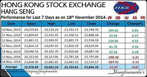 Asian Equity Market Indices Performance as on 18th ...