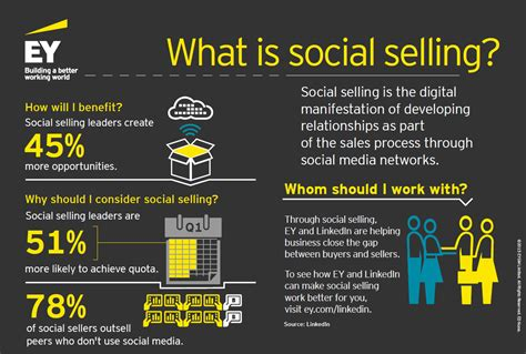 Digital Selling Vs Social Selling What's The Difference. Auto Glass Shop Phoenix Teachers Insurance Nj. Grace Bible College And Seminary. Willoughby Tech Nursing School. Mortgage Lenders In Virginia