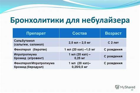 Препараты для ингаляции: лазолван, беродуал -.