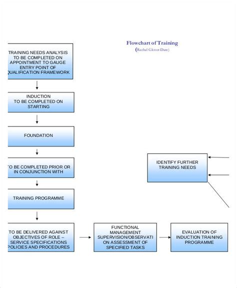 training flow chart templates   word  format