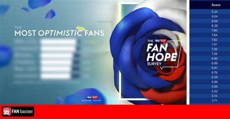 Championship Fan Hope Rankings ahead of the 2020/21 season ...