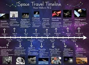 Space Travel Timeline: apollo, astronomy, discovery, en ...