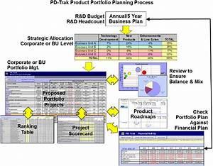 A Practical Approach To Portfolio Management