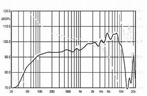 Frequenzweiche Berechnen : boxsim chassis einf gen und frequenzweiche berechnen lautsprecher hifi forum ~ Themetempest.com Abrechnung