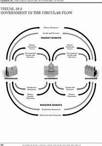 Lesson 10 The Circular Flow Of Economic Activity Pdf