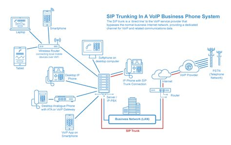 Office Phone System Wiring Diagram by Best Sip Providers Comparison Sip Trunking Guide 2018