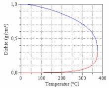 Dichte Gas Berechnen : dampfdruck wikipedia ~ Themetempest.com Abrechnung