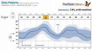 Freestyle Libre Software Version 10 Free Download