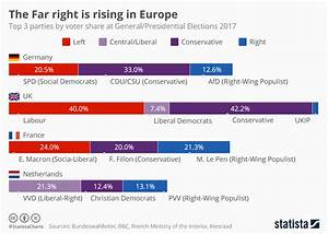 Chart: The Far-Right is gaining ground in Europe | Statista