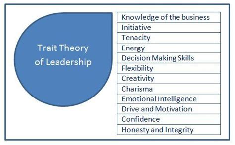 Kotter Definition Of Leadership by Understand Trait Theory Of Leadership Is And How You Can